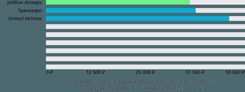Динамика цен в зависимости от авиакомпании, совершающей перелет из Москвы в Чарлстон