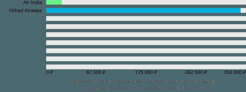 Динамика цен в зависимости от авиакомпании, совершающей перелет из Москвы в Коямпуттур