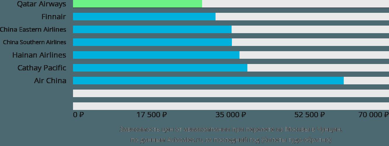 Динамика цен в зависимости от авиакомпании, совершающей перелет из Москвы в Чунцин