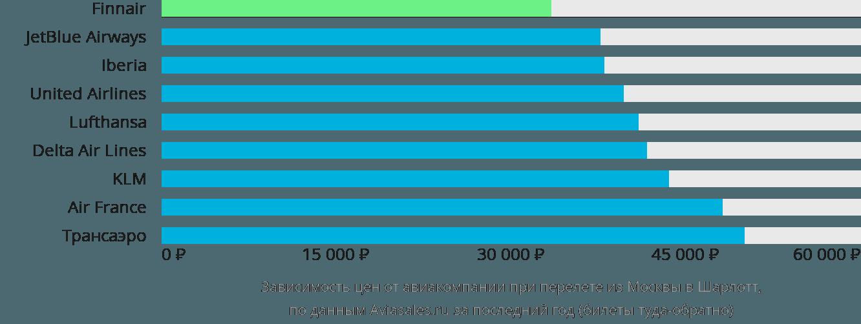 Динамика цен в зависимости от авиакомпании, совершающей перелет из Москвы в Шарлотту