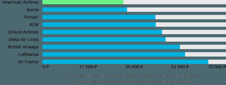 Динамика цен в зависимости от авиакомпании, совершающей перелет из Москвы в Колумбус