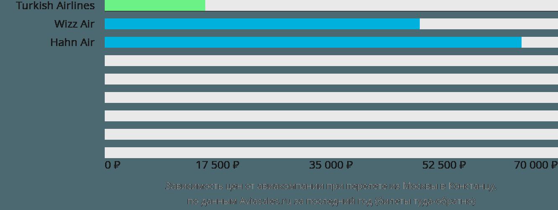 Динамика цен в зависимости от авиакомпании, совершающей перелет из Москвы в Констанцу