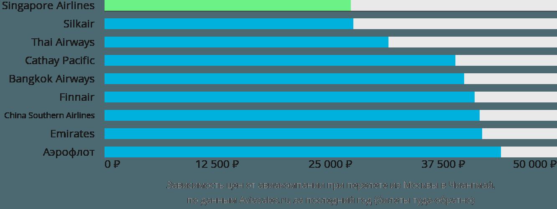 Динамика цен в зависимости от авиакомпании, совершающей перелет из Москвы в Чиангмай