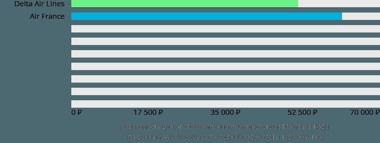 Динамика цен в зависимости от авиакомпании, совершающей перелет из Москвы в Коди