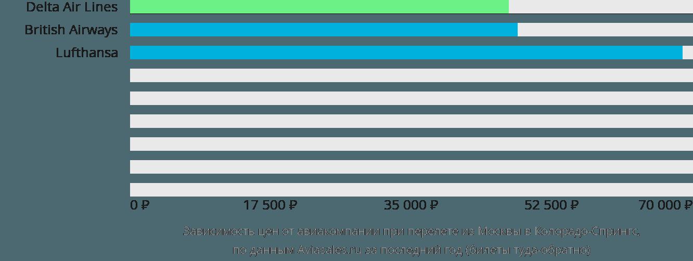 Динамика цен в зависимости от авиакомпании, совершающей перелет из Москвы в Колорадо-Спрингс