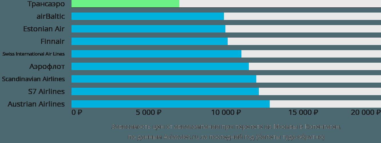 Динамика цен в зависимости от авиакомпании, совершающей перелет из Москвы в Копенгаген