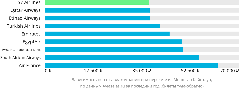 Динамика цен в зависимости от авиакомпании, совершающей перелет из Москвы в Кейптаун