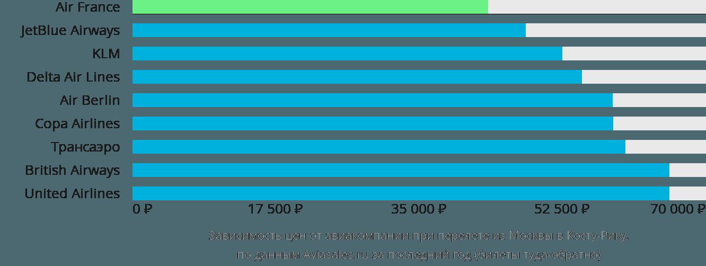 Динамика цен в зависимости от авиакомпании, совершающей перелет из Москвы в Косту-Рику