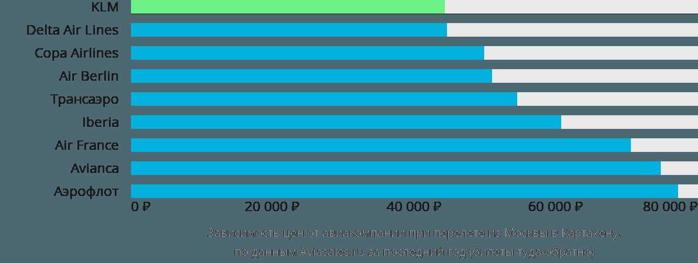 Динамика цен в зависимости от авиакомпании, совершающей перелет из Москвы в Картахену