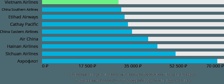 Динамика цен в зависимости от авиакомпании, совершающей перелет из Москвы в Чэнду