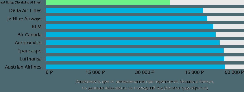 Динамика цен в зависимости от авиакомпании, совершающей перелет из Москвы в Канкун