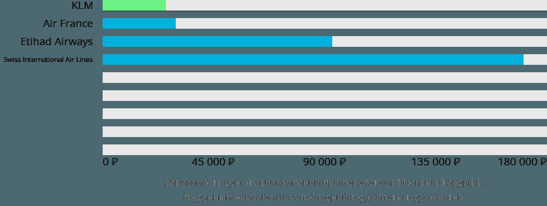 Динамика цен в зависимости от авиакомпании, совершающей перелет из Москвы в Кардифф