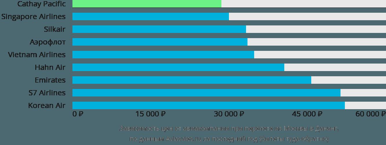 Динамика цен в зависимости от авиакомпании, совершающей перелет из Москвы в Дананг