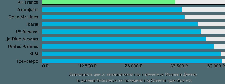 Динамика цен в зависимости от авиакомпании, совершающей перелет из Москвы в Денвер
