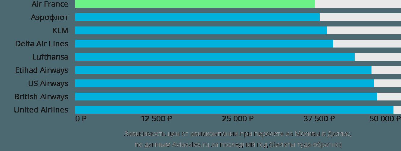 Динамика цен в зависимости от авиакомпании, совершающей перелет из Москвы в Даллас