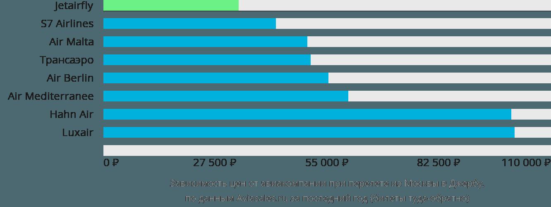 Динамика цен в зависимости от авиакомпании, совершающей перелет из Москвы в Джербу