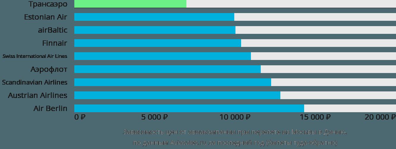 Динамика цен в зависимости от авиакомпании, совершающей перелет из Москвы в Данию