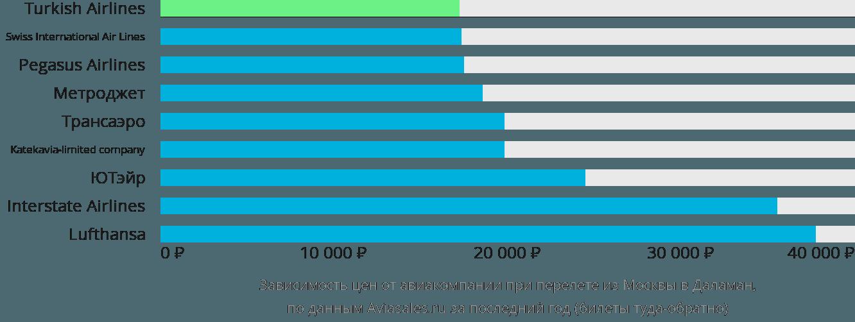 Динамика цен в зависимости от авиакомпании, совершающей перелет из Москвы в Даламан