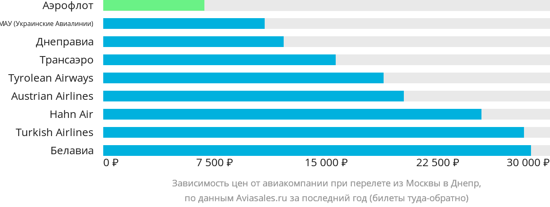 Динамика цен в зависимости от авиакомпании, совершающей перелет из Москвы в Днепр