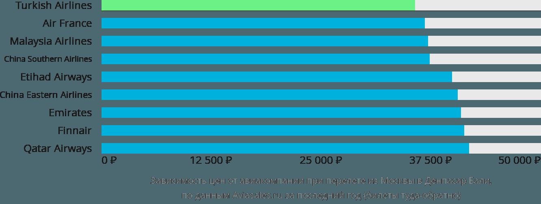 Динамика цен в зависимости от авиакомпании, совершающей перелет из Москвы в Денпасар Бали