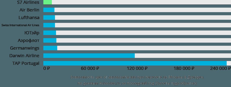 Динамика цен в зависимости от авиакомпании, совершающей перелет из Москвы в Дрезден