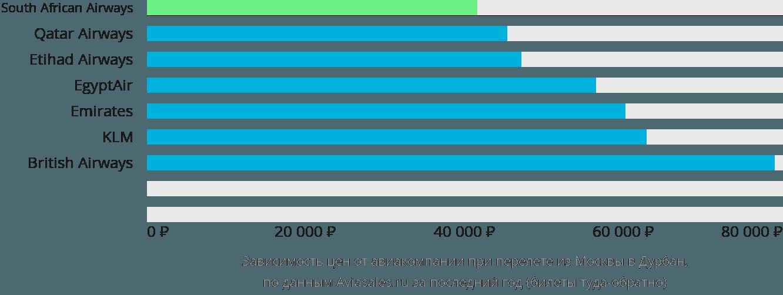 Динамика цен в зависимости от авиакомпании, совершающей перелет из Москвы в Дурбан