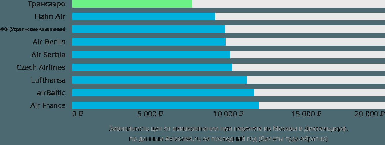Динамика цен в зависимости от авиакомпании, совершающей перелет из Москвы в Дюссельдорф