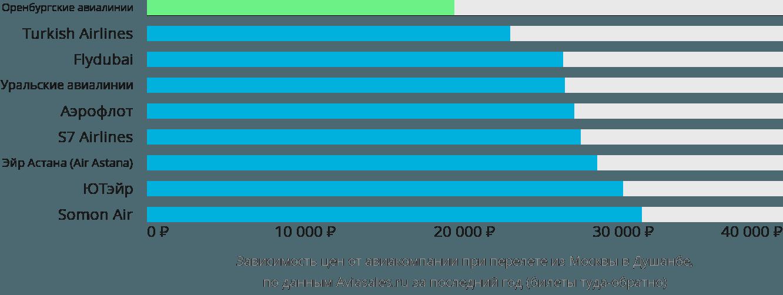 стоимость билета москва душанбе авиабилеты прямой рейс