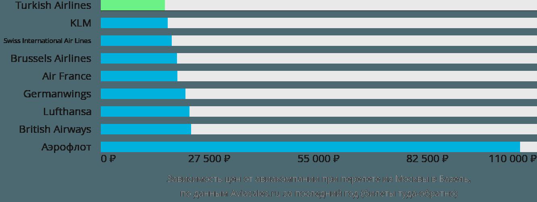 Динамика цен в зависимости от авиакомпании, совершающей перелет из Москвы в Базель