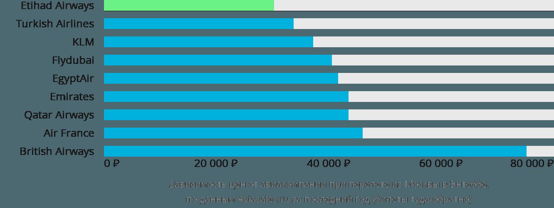 Динамика цен в зависимости от авиакомпании, совершающей перелет из Москвы в Энтеббе