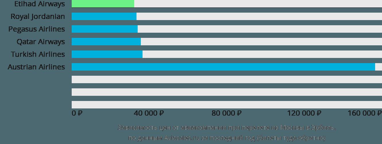 Динамика цен в зависимости от авиакомпании, совершающей перелет из Москвы в Эрбиль
