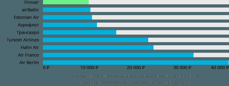 Динамика цен в зависимости от авиакомпании, совершающей перелет из Москвы в Эстонию