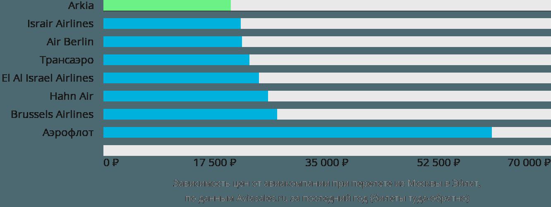 Динамика цен в зависимости от авиакомпании, совершающей перелет из Москвы в Эйлат