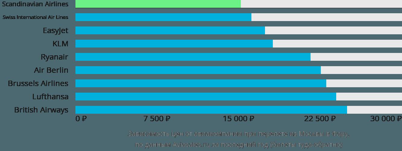 Динамика цен в зависимости от авиакомпании, совершающей перелет из Москвы в Фару
