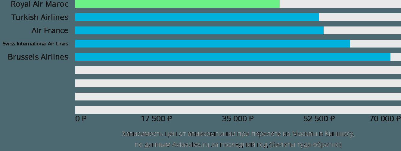 Динамика цен в зависимости от авиакомпании, совершающей перелет из Москвы в Киншасу
