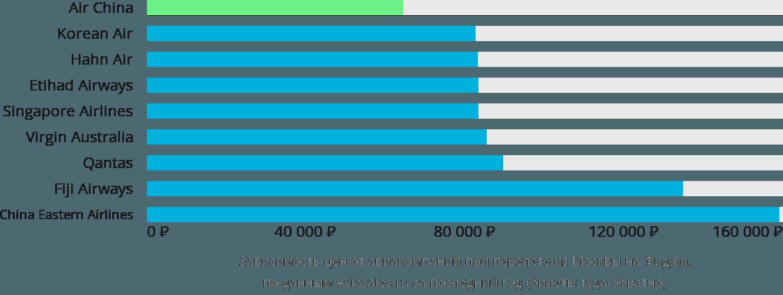 Динамика цен в зависимости от авиакомпании, совершающей перелет из Москвы на Фиджи