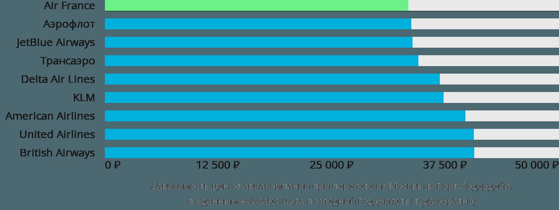 Динамика цен в зависимости от авиакомпании, совершающей перелет из Москвы в Форт-Лодердейл