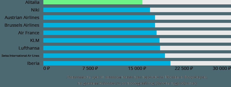 Динамика цен в зависимости от авиакомпании, совершающей перелет из Москвы в Флоренцию