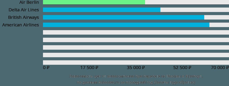 Динамика цен в зависимости от авиакомпании, совершающей перелет из Москвы в Фрипорт