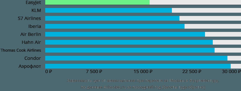 Динамика цен в зависимости от авиакомпании, совершающей перелет из Москвы в Фуэртевентуру