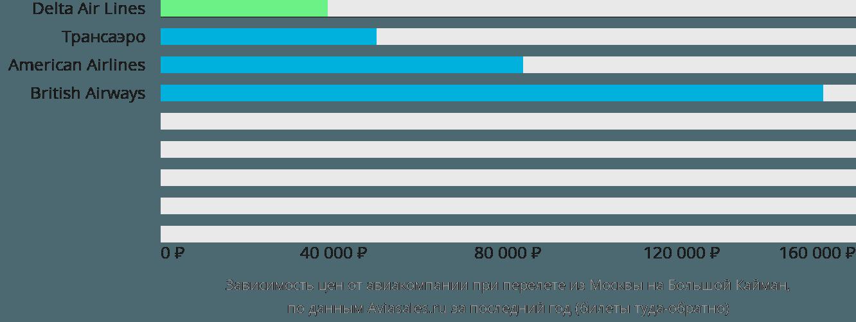 Динамика цен в зависимости от авиакомпании, совершающей перелет из Москвы на Большой Кайман