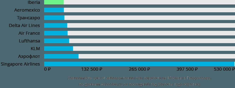 Динамика цен в зависимости от авиакомпании, совершающей перелет из Москвы в Гвадалахару