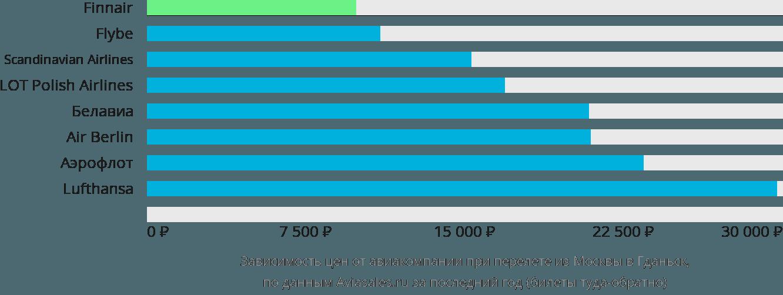 Динамика цен в зависимости от авиакомпании, совершающей перелет из Москвы в Гданьск