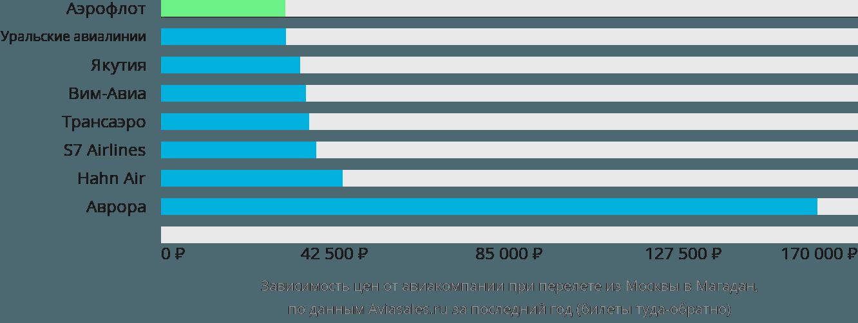 Динамика цен в зависимости от авиакомпании, совершающей перелет из Москвы в Магадан