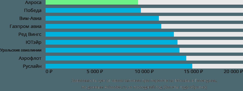 Динамика цен в зависимости от авиакомпании, совершающей перелет из Москвы в Геленджик