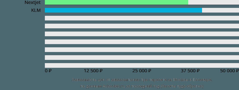 Динамика цен в зависимости от авиакомпании, совершающей перелет из Москвы в Елливаре