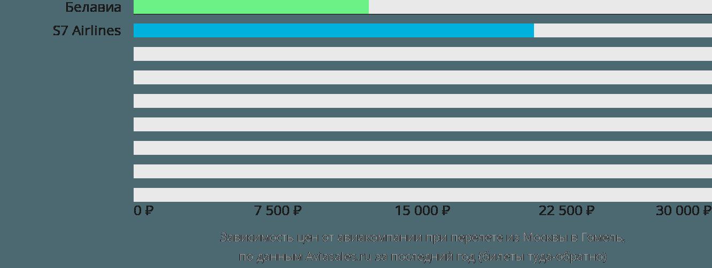 Динамика цен в зависимости от авиакомпании, совершающей перелет из Москвы в Гомель