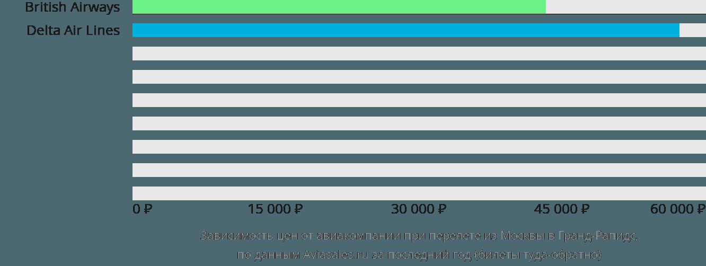 Динамика цен в зависимости от авиакомпании, совершающей перелет из Москвы в Гранд-Рапидс