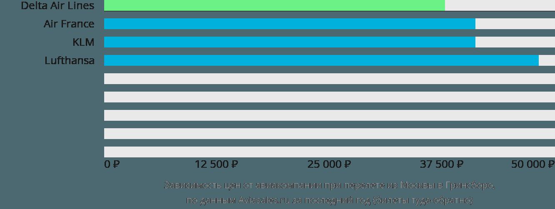 Динамика цен в зависимости от авиакомпании, совершающей перелет из Москвы в Гринсборо