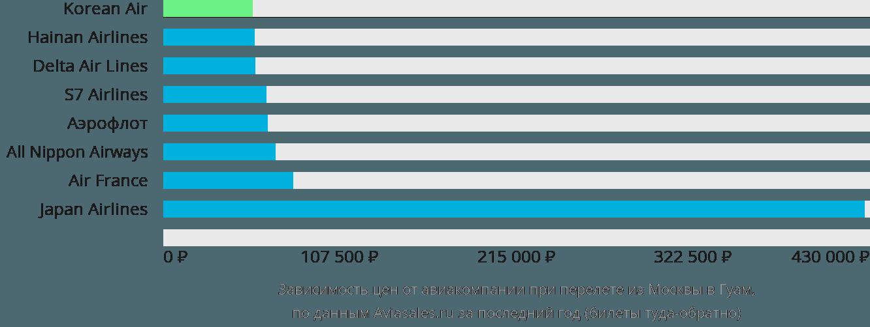 Динамика цен в зависимости от авиакомпании, совершающей перелет из Москвы в Гуам